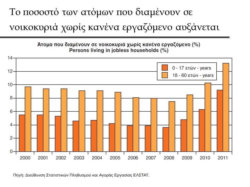 Το ποσοστό των ατόμων που διαμένουν σε νοικοκυριά χωρίς κανένα εργαζόμενο αυξάνεται