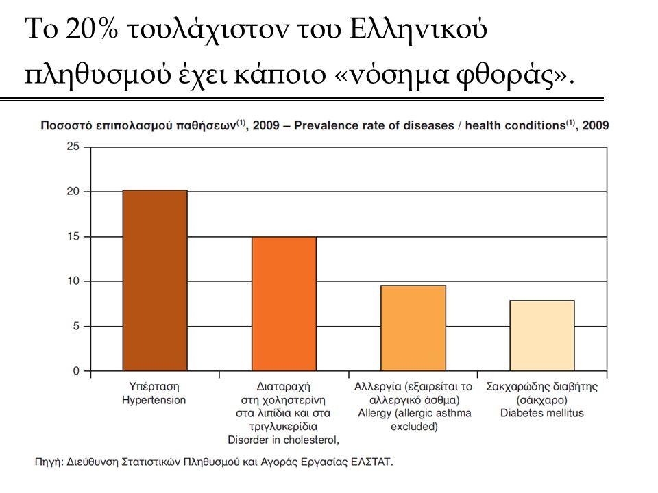 Το 20% τουλάχιστον του Ελληνικού πληθυσμού έχει κάποιο «νόσημα φθοράς».