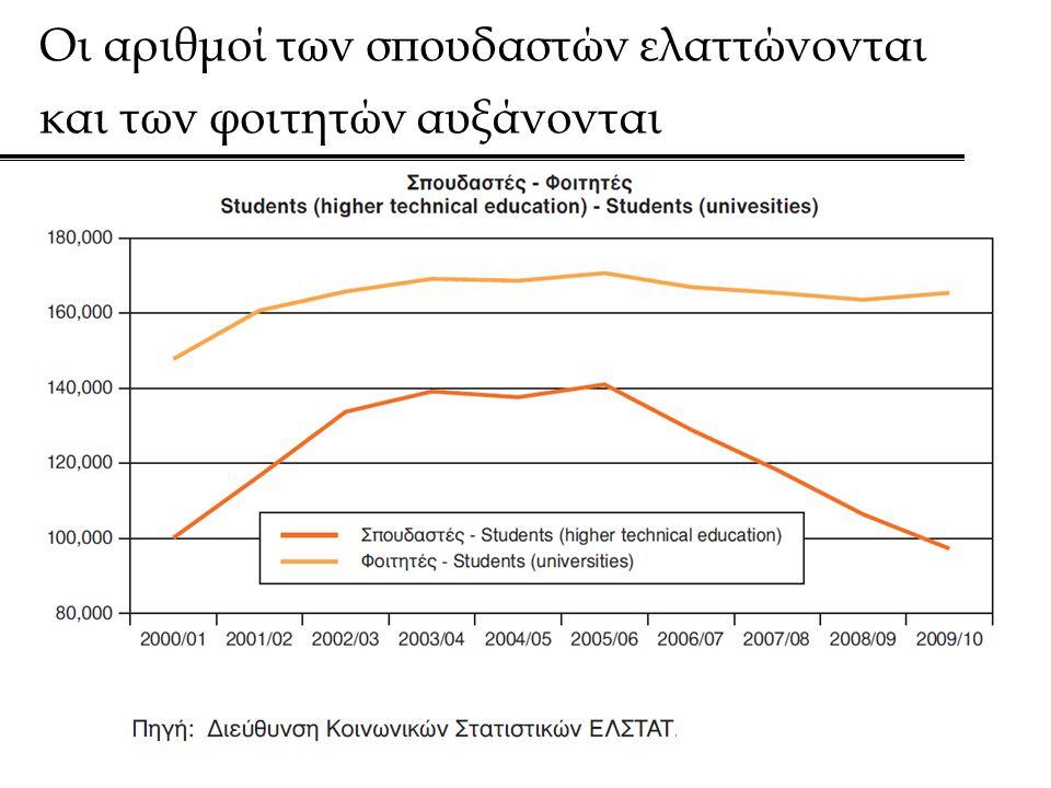 Οι αριθμοί των σπουδαστών ελαττώνονται και των φοιτητών αυξάνονται