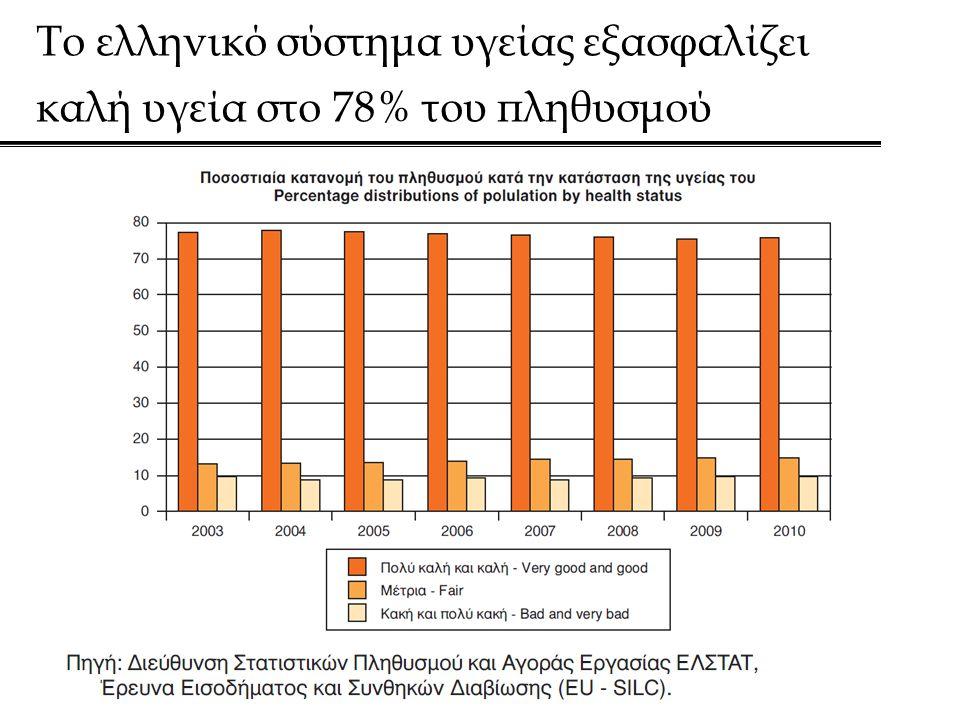 Το ελληνικό σύστημα υγείας εξασφαλίζει καλή υγεία στο 78% του πληθυσμού
