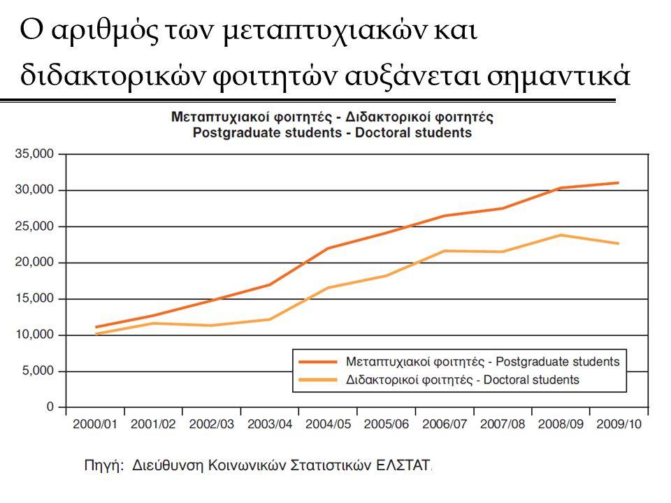 Ο αριθμός των μεταπτυχιακών και διδακτορικών φοιτητών αυξάνεται σημαντικά