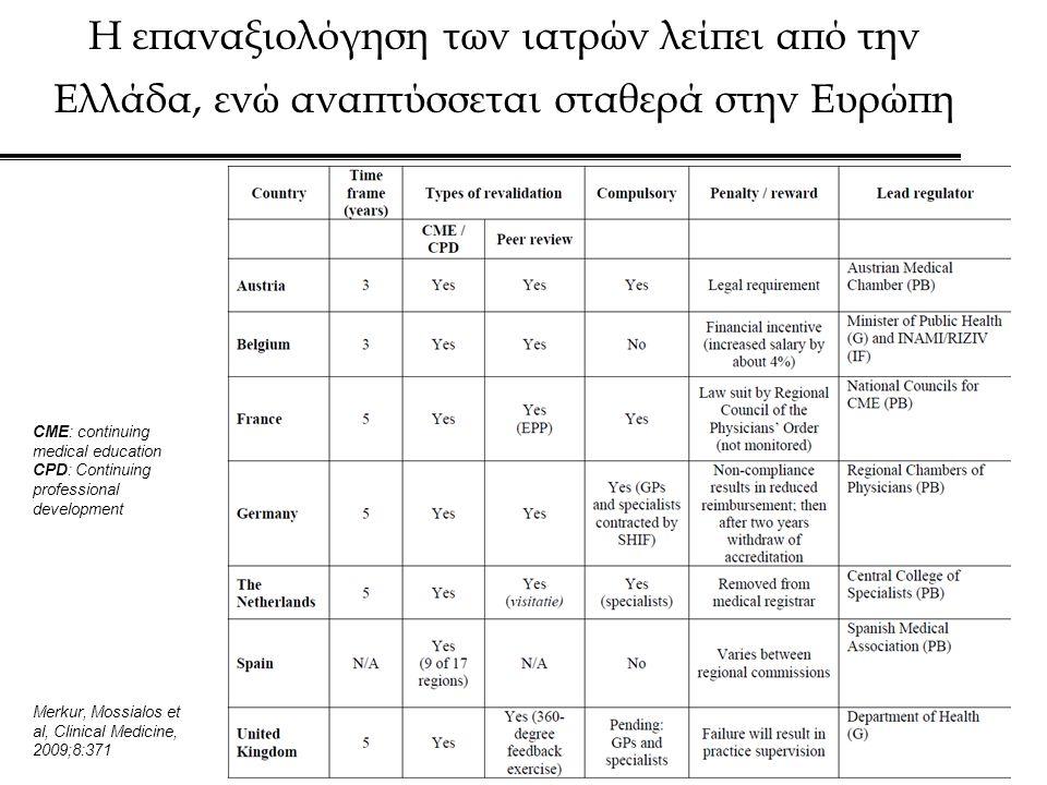 Η επαναξιολόγηση των ιατρών λείπει από την Ελλάδα, ενώ αναπτύσσεται σταθερά στην Ευρώπη CME: continuing medical education CPD: Continuing professional development Merkur, Mossialos et al, Clinical Medicine, 2009;8:371