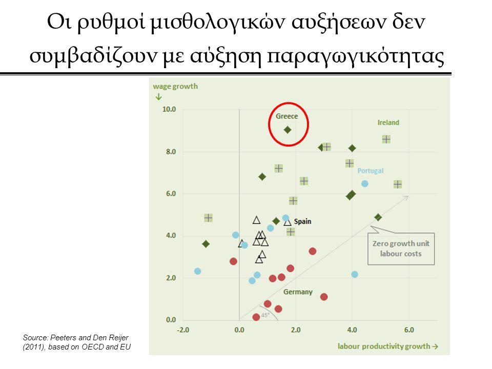 Οι ρυθμοί μισθολογικών αυξήσεων δεν συμβαδίζουν με αύξηση παραγωγικότητας Source: Peeters and Den Reijer (2011), based on OECD and EU