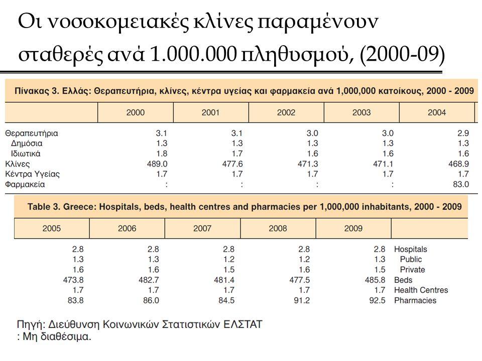Οι νοσοκομειακές κλίνες παραμένουν σταθερές ανά 1.000.000 πληθυσμού, (2000-09)