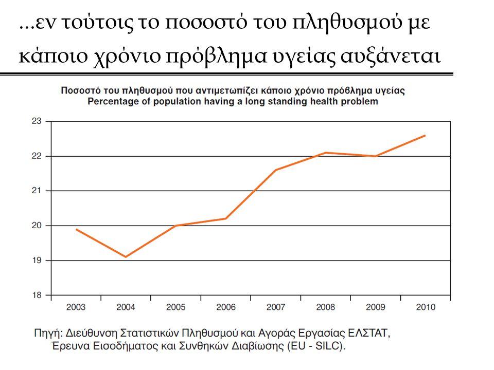 ...εν τούτοις το ποσοστό του πληθυσμού με κάποιο χρόνιο πρόβλημα υγείας αυξάνεται