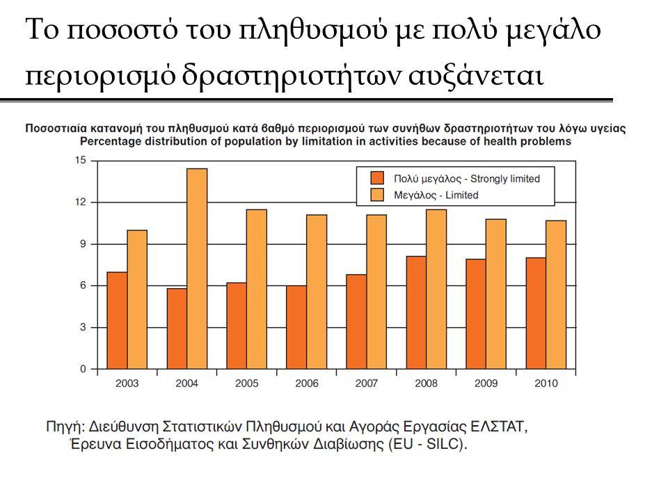 Το ποσοστό του πληθυσμού με πολύ μεγάλο περιορισμό δραστηριοτήτων αυξάνεται