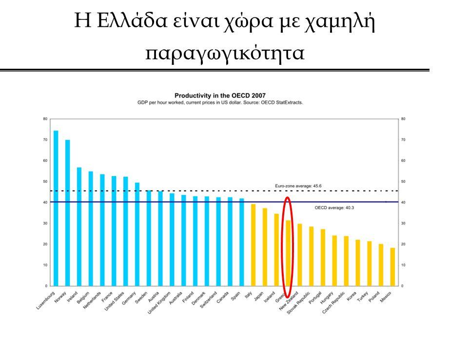 Η Ελλάδα είναι χώρα με χαμηλή παραγωγικότητα
