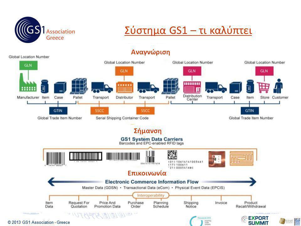 © 2013 GS1 Association - Greece Αναγνώριση Σήμανση Επικοινωνία Σύστημα GS1 – τι καλύπτει