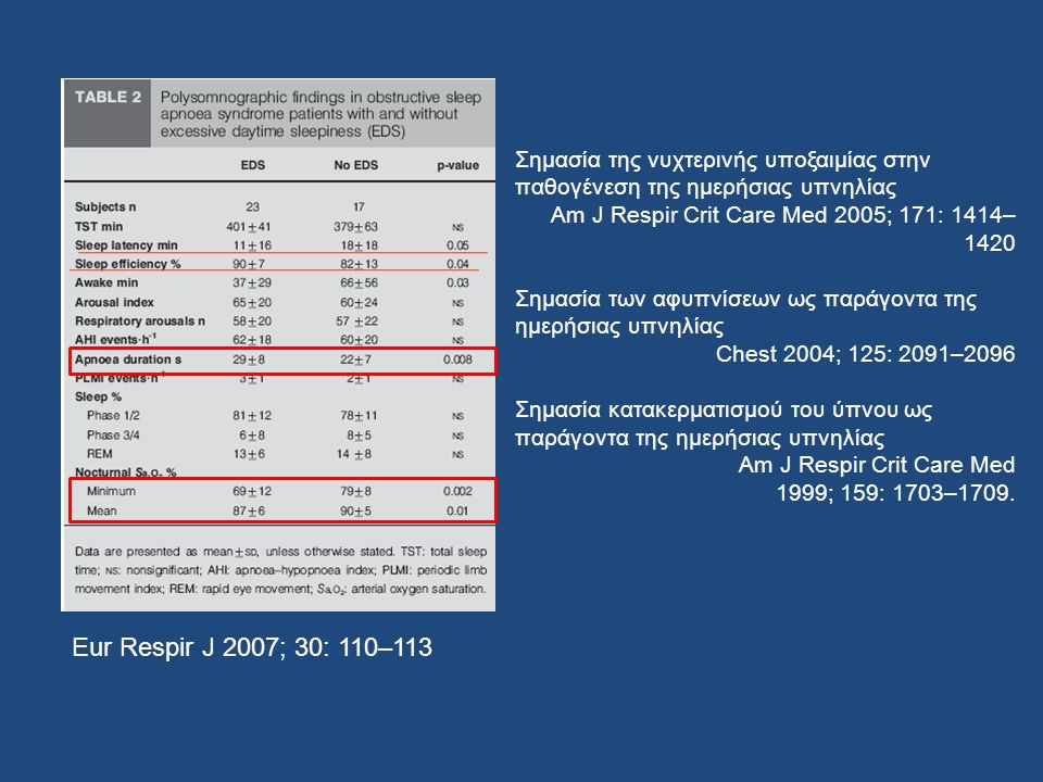 Eur Respir J 2007; 30: 110–113 Σημασία της νυχτερινής υποξαιμίας στην παθογένεση της ημερήσιας υπνηλίας Am J Respir Crit Care Med 2005; 171: 1414– 142