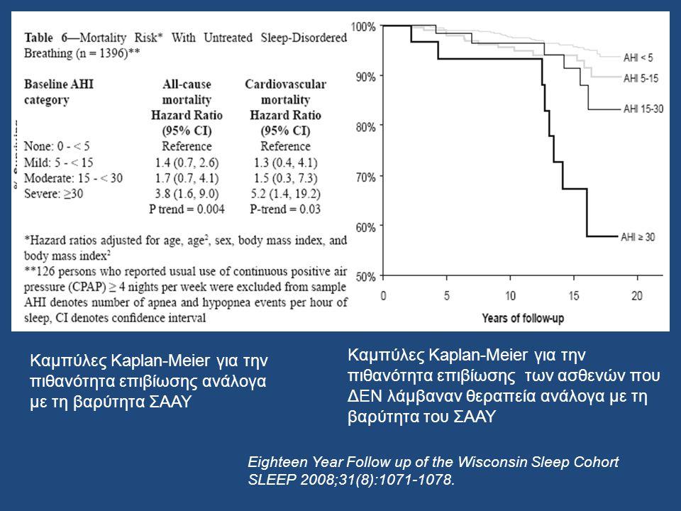 Καμπύλες Kaplan-Meier για την πιθανότητα επιβίωσης ανάλογα με τη βαρύτητα ΣΑΑΥ Καμπύλες Kaplan-Meier για την πιθανότητα επιβίωσης των ασθενών που ΔΕΝ