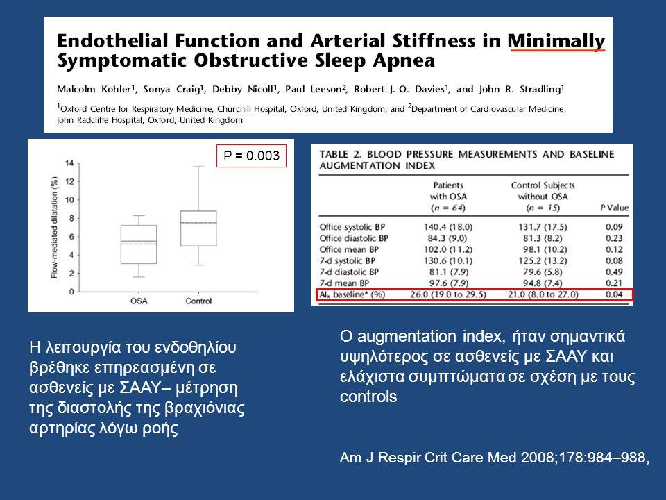 H λειτουργία του ενδοθηλίου βρέθηκε επηρεασμένη σε ασθενείς με ΣΑΑΥ– μέτρηση της διαστολής της βραχιόνιας αρτηρίας λόγω ροής P = 0.003 Ο augmentation