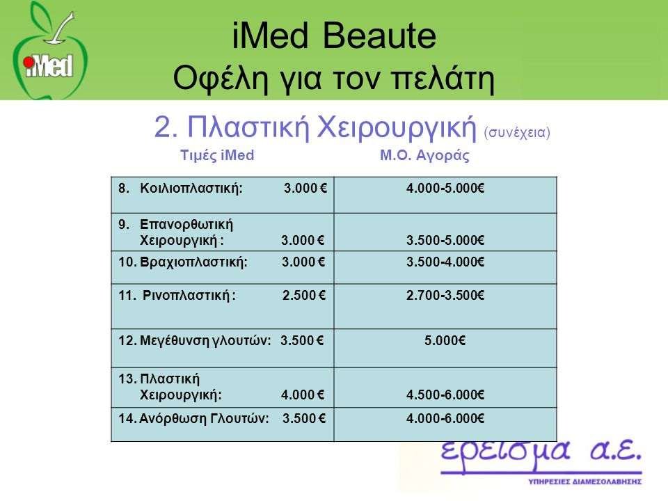 iMed Beaute Οφέλη για τον πελάτη 2. Πλαστική Χειρουργική (συνέχεια) Τιμές iMedΜ.Ο. Αγοράς 8. Κοιλιοπλαστική: 3.000 €4.000-5.000€ 9. Επανορθωτική Χειρο