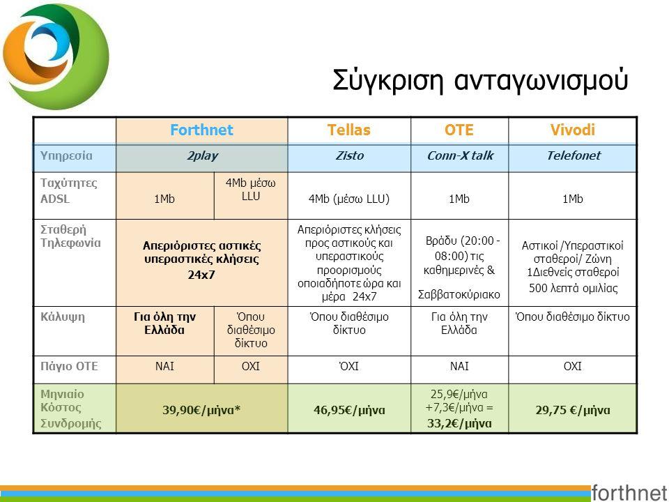 Σύγκριση ανταγωνισμού ForthnetTellasOTEVivodi Υπηρεσία2playZistoConn-X talkTelefonet Ταχύτητες ADSL1Mb 4Mb μέσω LLU 4Mb (μέσω LLU)1Mb Σταθερή Τηλεφωνί