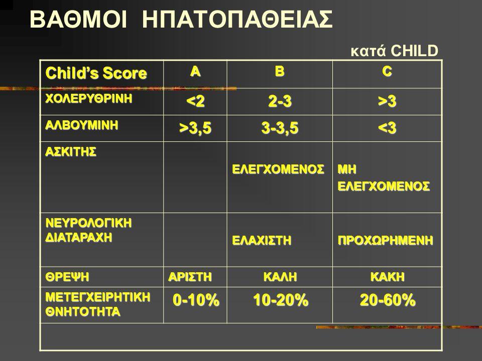 ΒΑΘΜΟΙ ΗΠΑΤΟΠΑΘΕΙΑΣ κατά CHILD Child's Score ABC ΧΟΛΕΡΥΘΡΙΝΗ<22-3>3 ΑΛΒΟΥΜΙΝΗ>3,53-3,5<3 ΑΣΚΙΤΗΣΕΛΕΓΧΟΜΕΝΟΣΜΗΕΛΕΓΧΟΜΕΝΟΣ ΝΕΥΡΟΛΟΓΙΚΗ ΔΙΑΤΑΡΑΧΗ ΕΛΑΧΙΣΤΗΠΡΟΧΩΡΗΜΕΝΗ ΘΡΕΨΗΑΡΙΣΤΗΚΑΛΗΚΑΚΗ ΜΕΤΕΓΧΕΙΡΗΤΙΚΗ ΘΝΗΤΟΤΗΤΑ 0-10%10-20%20-60%