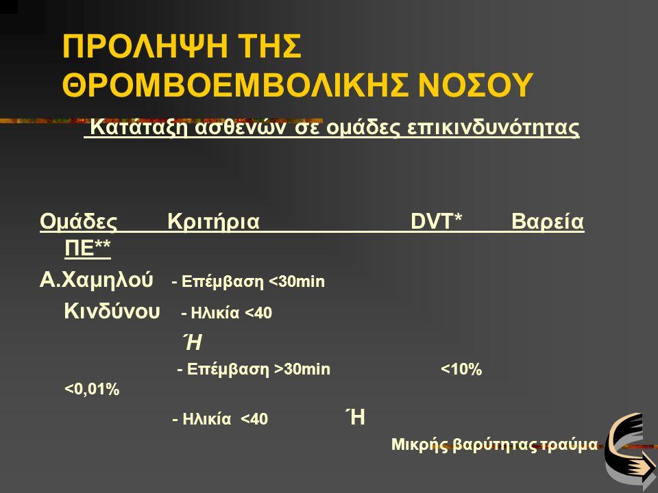 ΠΡΟΛΗΨΗ ΤΗΣ ΘΡΟΜΒΟΕΜΒΟΛΙΚΗΣ ΝΟΣΟΥ Κατάταξη ασθενών σε ομάδες επικινδυνότητας Ομάδες Κριτήρια DVT* Βαρεία ΠΕ** A.Χαμηλού - Επέμβαση <30min Κινδύνου - Hλικία <40 Ή - Επέμβαση >30min <10% <0,01% - Ηλικία <40 Ή Μικρής βαρύτητας τραύμα