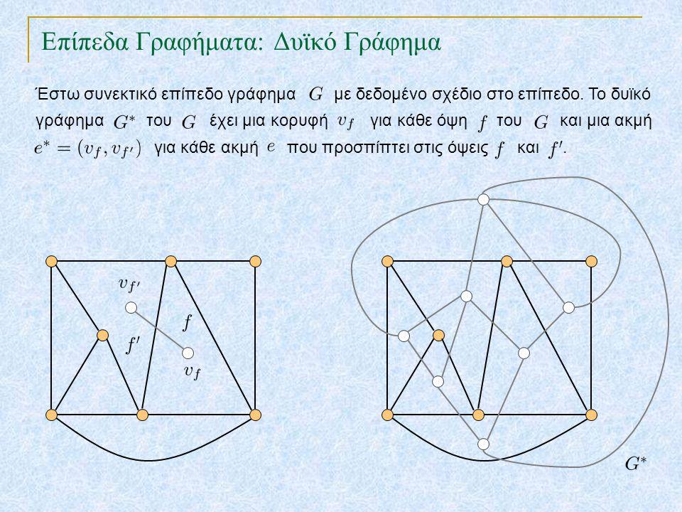 Επίπεδα Γραφήματα: Δυϊκό Γράφημα TexPoint fonts used in EMF.