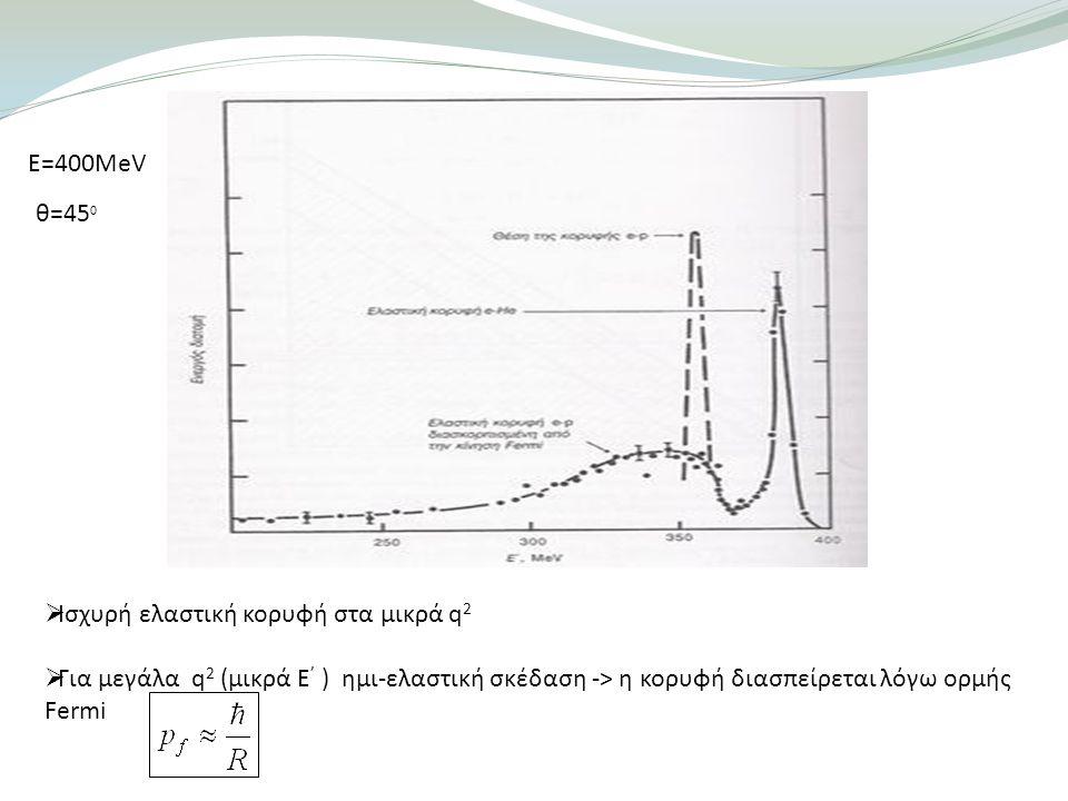 Ε=400MeV θ=45 0  Ισχυρή ελαστική κορυφή στα μικρά q 2  Για μεγάλα q 2 (μικρά Ε ' ) ημι-ελαστική σκέδαση -> η κορυφή διασπείρεται λόγω ορμής Fermi