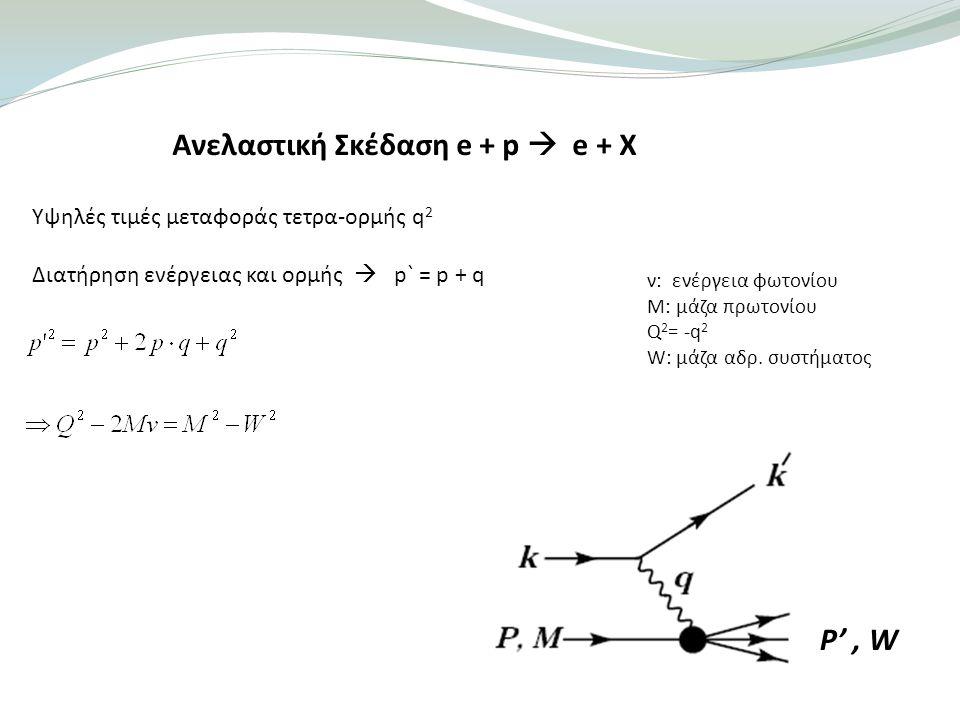 Ανελαστική Σκέδαση e + p  e + X Υψηλές τιμές μεταφοράς τετρα-ορμής q 2 Διατήρηση ενέργειας και ορμής  p` = p + q ν: ενέργεια φωτονίου M: μάζα πρωτονίου Q 2 = -q 2 W: μάζα αδρ.