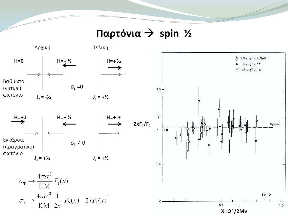 Παρτόνια  spin ½ 2xF 1 /F 2 X=Q 2 /2Mv ΑρχικήΤελική Η=+ ½ σ s =0 σT ≠ 0σT ≠ 0 H=0 H=+1 H=+ ½ Βαθμωτό (virtual) φωτόνιο Εγκάρσιο (πραγματικό) φωτόνιο