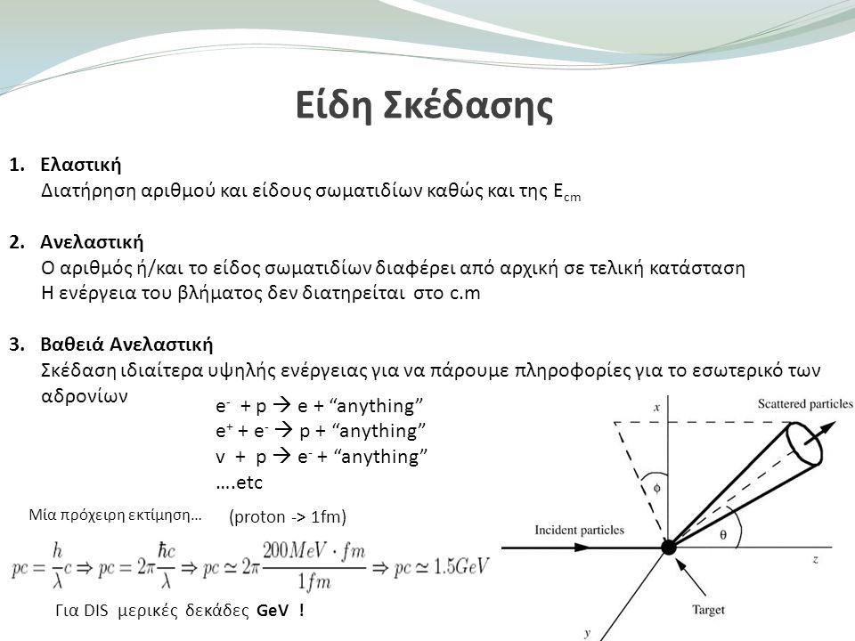 Είδη Σκέδασης 1. Ελαστική Διατήρηση αριθμού και είδους σωματιδίων καθώς και της Ε cm 2. Ανελαστική Ο αριθμός ή/και το είδος σωματιδίων διαφέρει από αρ