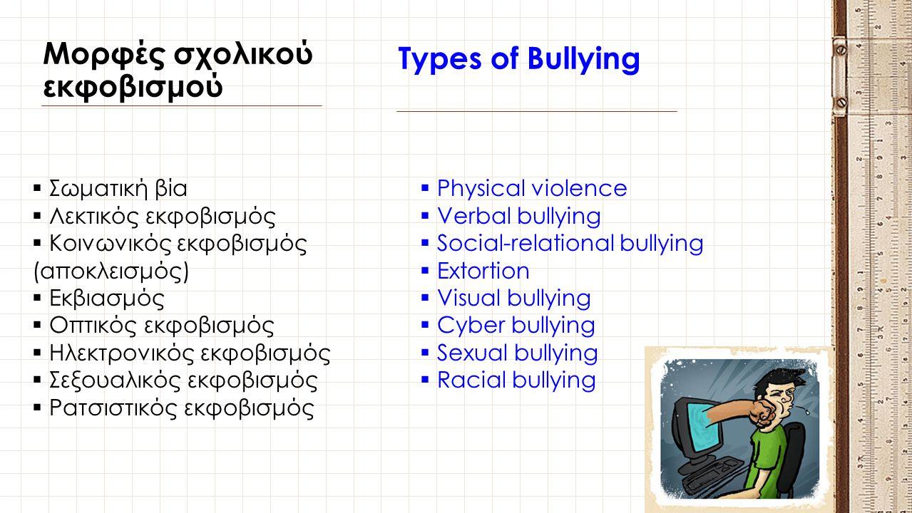 Μορφές σχολικού εκφοβισμού Types of Bullying  Σωματική βία  Λεκτικός εκφοβισμός  Κοινωνικός εκφοβισμός (αποκλεισμός)  Εκβιασμός  Οπτικός εκφοβισμ