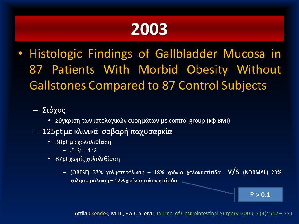 ΣΚΟΠΟΣ • Histologic Findings of Gallbladder Mucosa in 87 Patients With Morbid Obesity Without Gallstones Compared to 87 Control Subjects – Στόχος • Σύ
