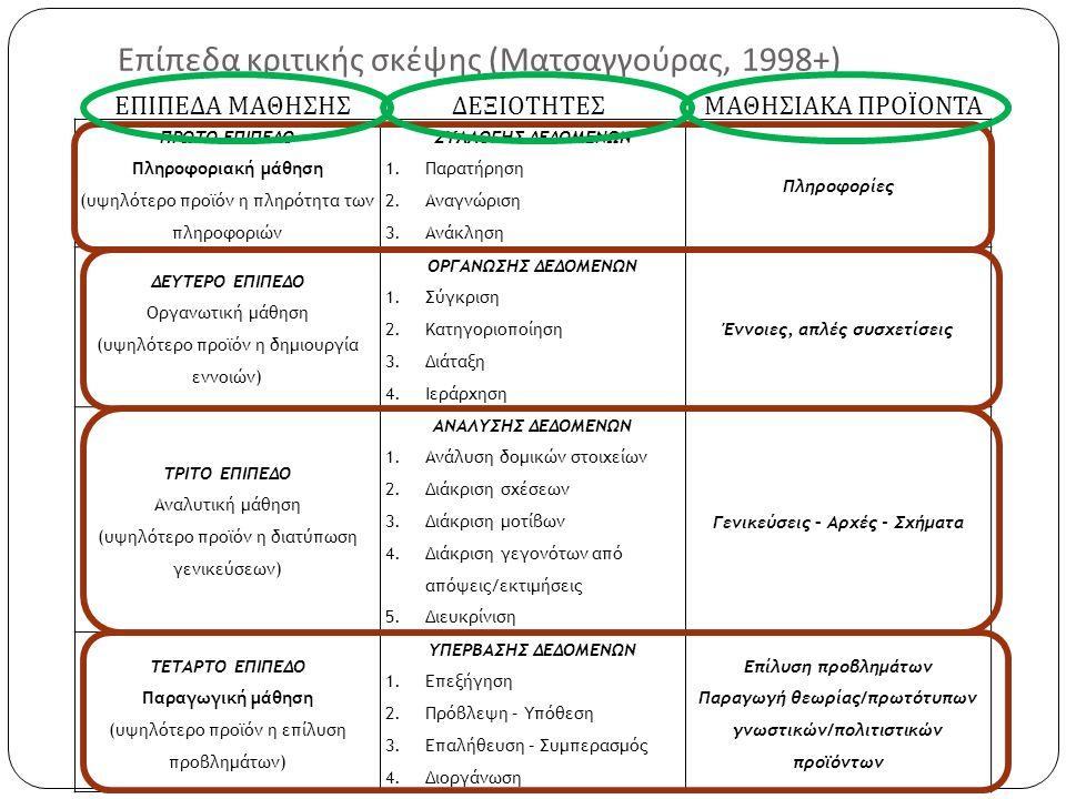 Επίπεδα κριτικής σκέψης ( Ματσαγγούρας, 1998+) ΠΡΩΤΟ ΕΠΙΠΕΔΟ Πληροφοριακή μάθηση (υψηλότερο προϊόν η πληρότητα των πληροφοριών ΣΥΛΛΟΓΗΣ ΔΕΔΟΜΕΝΩΝ 1.Παρατήρηση 2.Αναγνώριση 3.Ανάκληση Πληροφορίες ΔΕΥΤΕΡΟ ΕΠΙΠΕΔΟ Οργανωτική μάθηση (υψηλότερο προϊόν η δημιουργία εννοιών) ΟΡΓΑΝΩΣΗΣ ΔΕΔΟΜΕΝΩΝ 1.Σύγκριση 2.Κατηγοριοποίηση 3.Διάταξη 4.Ιεράρχηση Έννοιες, απλές συσχετίσεις ΤΡΙΤΟ ΕΠΙΠΕΔΟ Αναλυτική μάθηση (υψηλότερο προϊόν η διατύπωση γενικεύσεων) ΑΝΑΛΥΣΗΣ ΔΕΔΟΜΕΝΩΝ 1.Ανάλυση δομικών στοιχείων 2.Διάκριση σχέσεων 3.Διάκριση μοτίβων 4.Διάκριση γεγονότων από απόψεις/εκτιμήσεις 5.Διευκρίνιση Γενικεύσεις – Αρχές - Σχήματα ΤΕΤΑΡΤΟ ΕΠΙΠΕΔΟ Παραγωγική μάθηση (υψηλότερο προϊόν η επίλυση προβλημάτων) ΥΠΕΡΒΑΣΗΣ ΔΕΔΟΜΕΝΩΝ 1.Επεξήγηση 2.Πρόβλεψη – Υπόθεση 3.Επαλήθευση – Συμπερασμός 4.Διοργάνωση Επίλυση προβλημάτων Παραγωγή θεωρίας/πρωτότυπων γνωστικών/πολιτιστικών προϊόντων ΕΠΙΠΕΔΑ ΜΑΘΗΣΗΣ ΔΕΞΙΟΤΗΤΕΣ ΜΑΘΗΣΙΑΚΑ ΠΡΟΪΟΝΤΑ