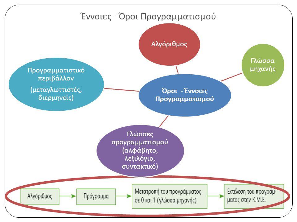 Έννοιες - Όροι Προγραμματισμού Όροι - Έννοιες Προγραμματισμού Αλγόριθμος Γλώσσα μηχανής Γλώσσες π ρογραμματισμού ( αλφάβητο, λεξιλόγιο, συντακτικό ) Προγραμματιστικό π εριβάλλον ( μεταγλωττιστές, διερμηνείς )