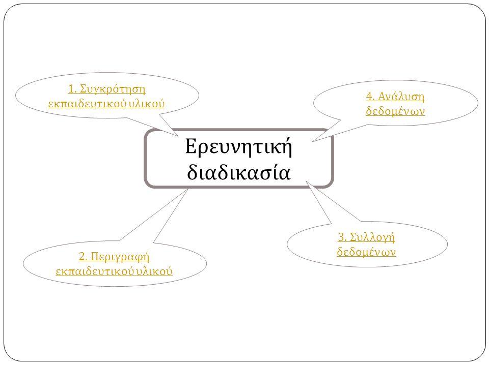 Ερευνητική διαδικασία 2. Περιγραφή εκ π αιδευτικού υλικού 1. Συγκρότηση εκ π αιδευτικού υλικού 3. Συλλογή δεδομένων 4. Ανάλυση δεδομένων