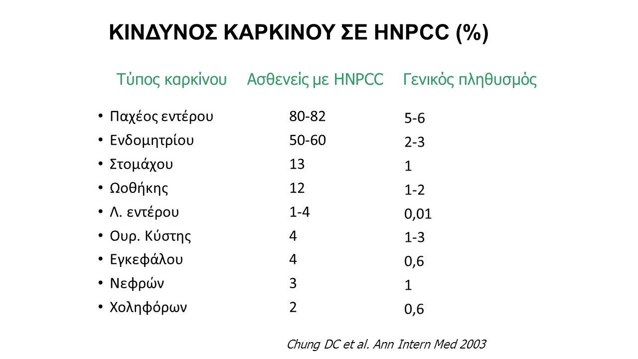 ΚΙΝΔΥΝΟΣ ΚΑΡΚΙΝΟΥ ΣΕ HNPCC (%) • Παχέος εντέρου80-82 • Ενδομητρίου50-60 • Στομάχου13 • Ωοθήκης12 • Λ. εντέρου1-4 • Ουρ. Κύστης4 • Εγκεφάλου4 • Νεφρών3
