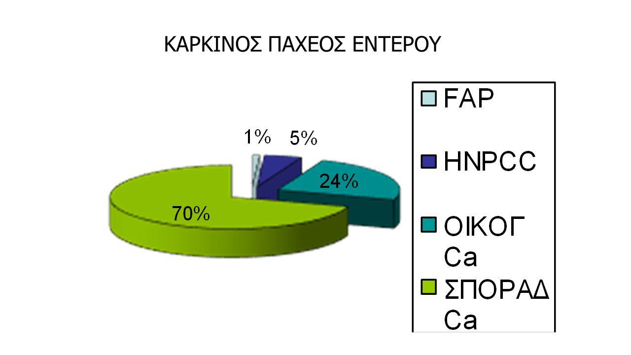 ΟΙΚΟΓΕΝΗΣ ΠΟΛΥΠΟΔΙΑΣΗ ΠΑΧΕΟΣ (FAP) >100 αδενωματώδεις πολύποδες στο παχύ έντερο. Συχνά >1000