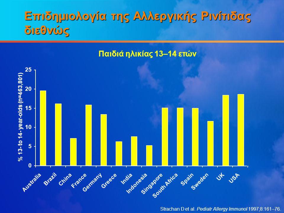 Επιδημιολογία της Αλλεργικής Ρινίτιδας διεθνώς Strachan D et al. Pediatr Allergy Immunol 1997;8:161–76. Παιδιά ηλικίας 13–14 ετών 0 5 10 15 20 25 Aust