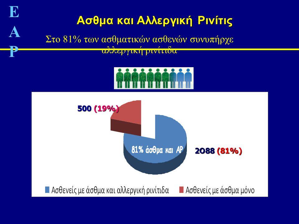 Στο 81% των ασθματικών ασθενών συνυπήρχε αλλεργική ρινίτιδα Aσθμα και Αλλεργική Ρινίτις 500 (19%) 2O88 (81%) ΕΑΡΕΑΡ