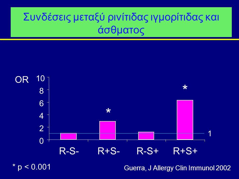 Συνδέσεις μεταξύ ρινίτιδας ιγμορίτιδας και άσθματος 0 2 4 6 8 10 R-S-R+S-R-S+R+S+ OR 1 * * * p < 0.001 Guerra, J Allergy Clin Immunol 2002