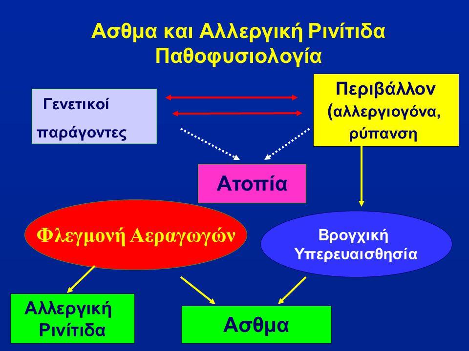 Γενετικοί παράγοντες Ατοπία Φλεγμονή Αεραγωγών Αλλεργική Ρινίτιδα Ασθμα και Αλλεργική Ρινίτιδα Παθοφυσιολογία Περιβάλλον ( αλλεργιογόνα, ρύπανση Ασθμα