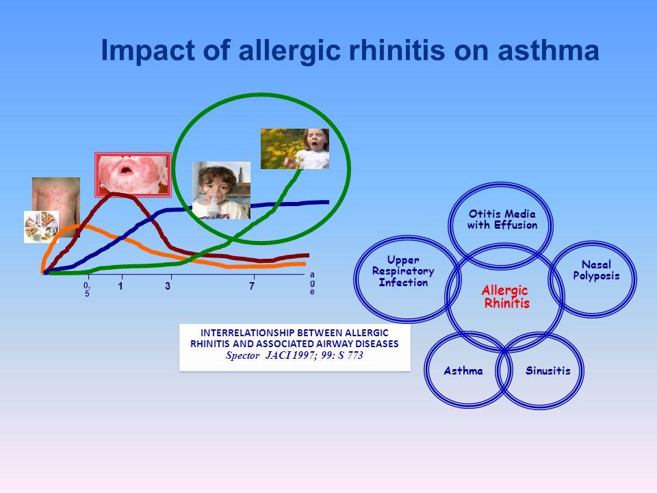 4 Upper airway disease rhinitis asthma Overall syndrome severity Συνδέσεις μεταξύ ρινίτιδας και άσθματος Lower airway disease DISEASE SEVERITY