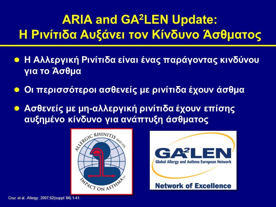 ARIA and GA 2 LEN Update: Η Ρινίτιδα Αυξάνει τον Κίνδυνο Άσθματος  Η Αλλεργική Ρινίτιδα είναι ένας παράγοντας κινδύνου για το Άσθμα  Οι περισσότεροι