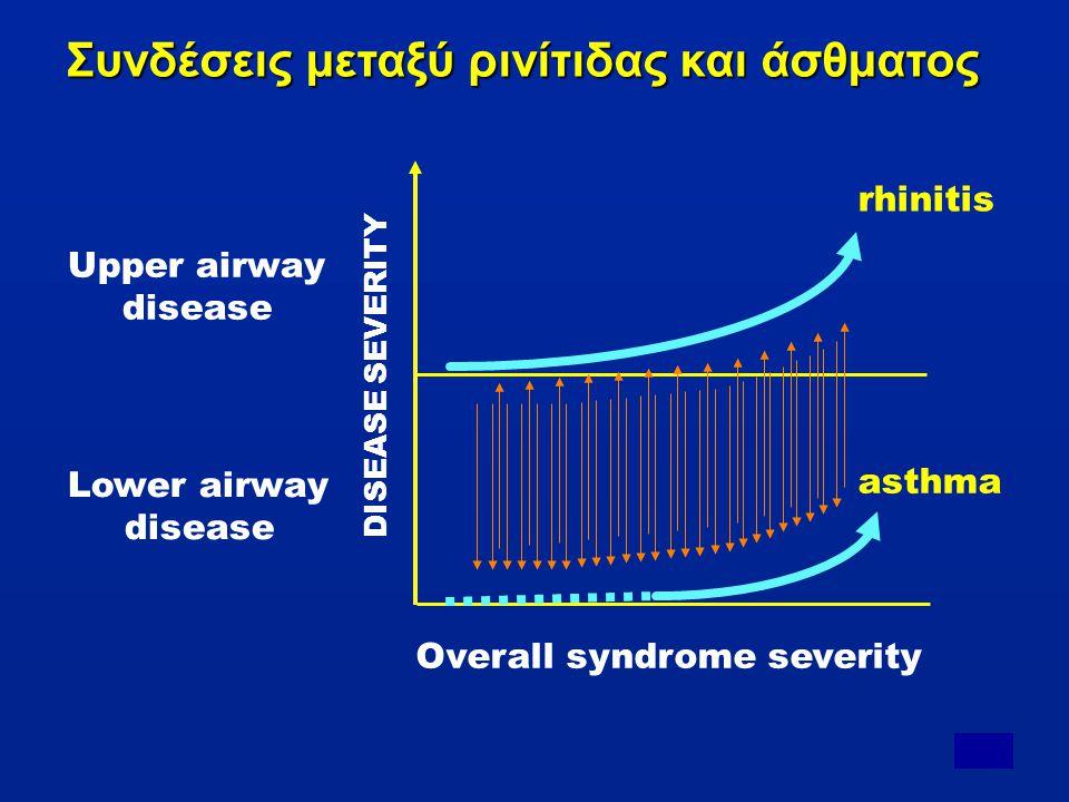 Άσθμα και Αλλεργική Ρινίτιδα •Κοινά χαρακτηριστικά της φλεγμονής των αεραγωγών στην μύτη και στους κατώτερους αεραγωγούς.