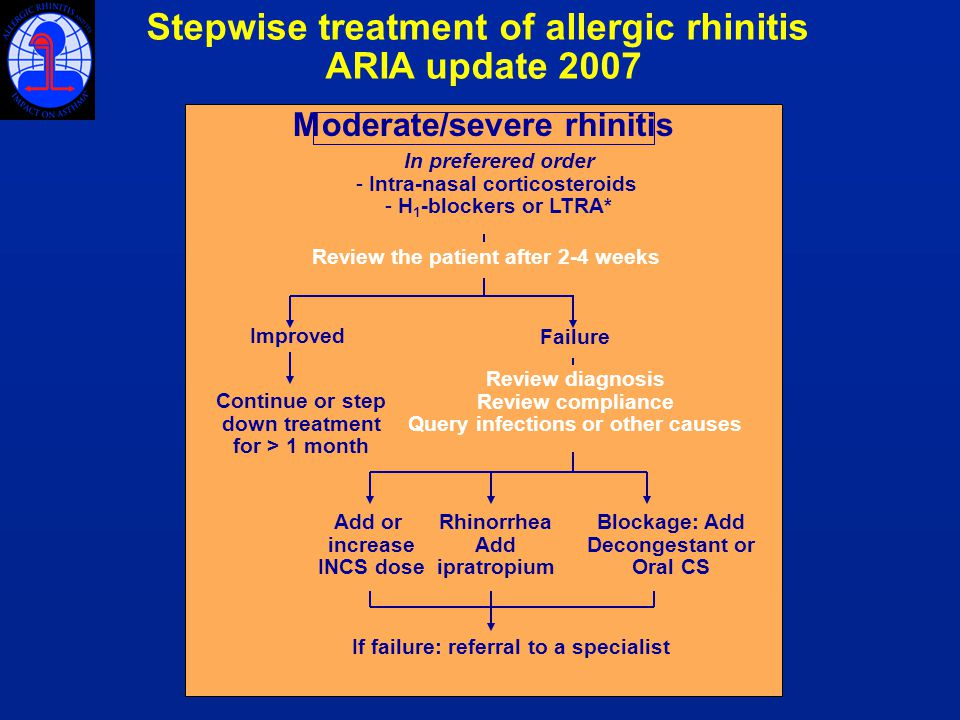 Moderate/severe rhinitis Stepwise treatment of allergic rhinitis ARIA update 2007 Review the patient after 2-4 weeks Improved Continue or step down treatment for > 1 month Review diagnosis Review compliance Query infections or other causes Add or increase INCS dose Rhinorrhea Add ipratropium In preferered order - Intra-nasal corticosteroids - H 1 -blockers or LTRA* Failure Blockage: Add Decongestant or Oral CS If failure: referral to a specialist