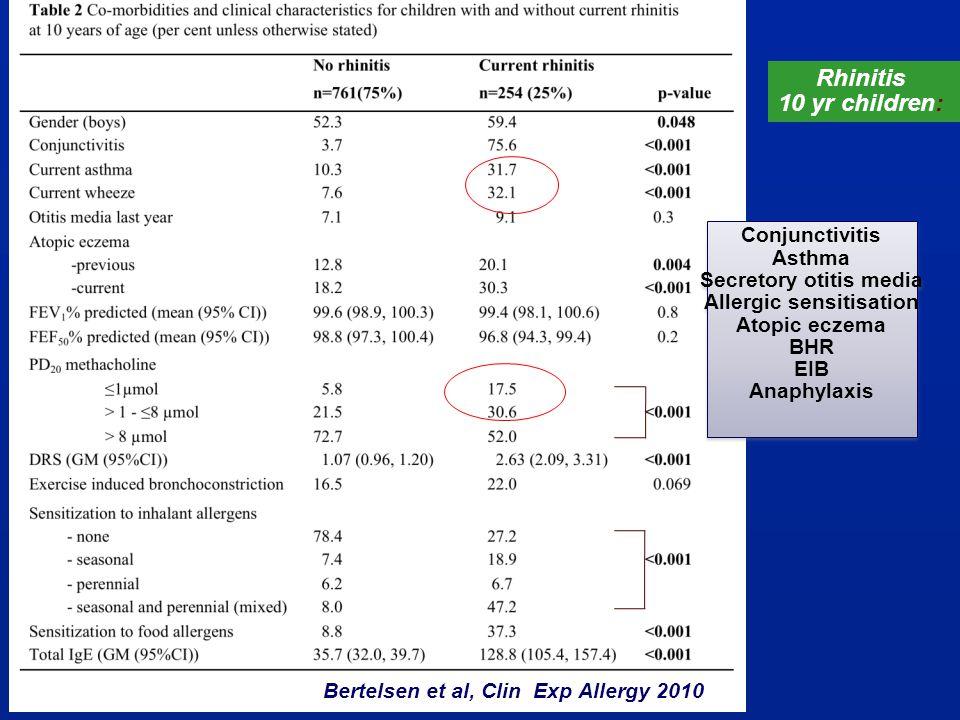 Conjunctivitis Asthma Secretory otitis media Allergic sensitisation Atopic eczema BHR EIB Anaphylaxis Conjunctivitis Asthma Secretory otitis media All