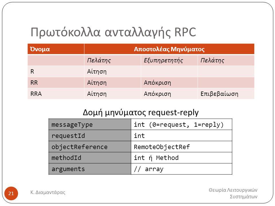 Πρωτόκολλα ανταλλαγής RPC Θεωρία Λειτουργικών Συστημάτων Κ. Διαμαντάρας 21 ΌνομαΑποστολέας Μηνύματος ΠελάτηςΕξυπηρετητήςΠελάτης RΑίτηση RRΑίτησηΑπόκρι