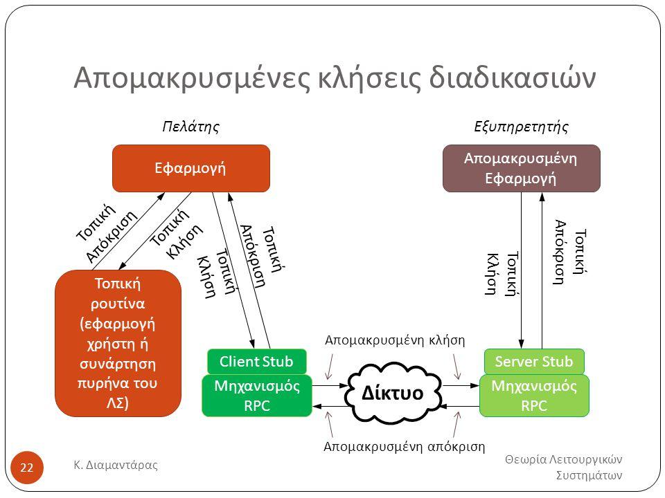 Απομακρυσμένες κλήσεις διαδικασιών Θεωρία Λειτουργικών Συστημάτων Κ. Διαμαντάρας 22 Εφαρμογή Πελάτης Τοπική ρουτίνα (εφαρμογή χρήστη ή συνάρτηση πυρήν