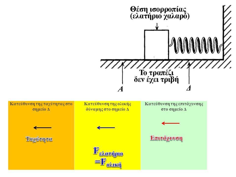 ` Στου χώρους που διατίθενται, σχεδίασε ένα διάγραμμα ελεύθερου σώματος για το αντικείμενο κατά τη στιγμή που περνά το σημείο Δ καθώς κινείται προς τα αριστερά.