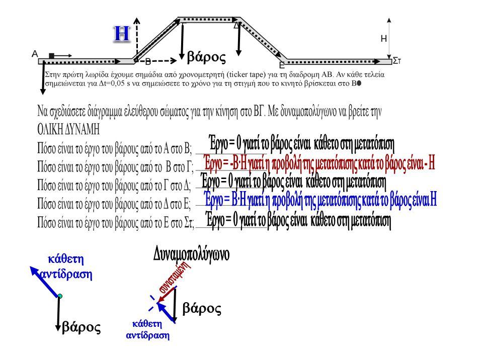 Κατεύθυνση της ταχύτητας στο σημείο Δ Κατεύθυνση της ολικής δύναμης στο σημείο Δ Κατεύθυνση της επιτάχυνσης στο σημείο Δ Κατά μια μικρή μετατόπιση του αντικειμένου από δεξιά από το σημείο Α μέχρι αριστερά από το σημείο Α.