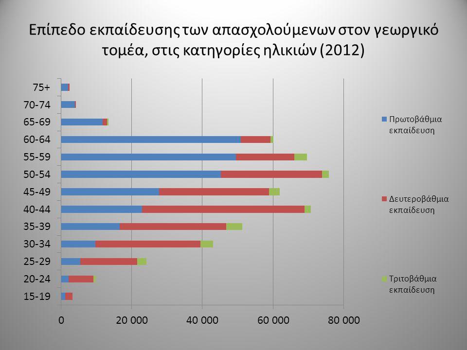 Επίπεδο εκπαίδευσης των απασχολούμενων στον γεωργικό τομέα, στις κατηγορίες ηλικιών (2012)