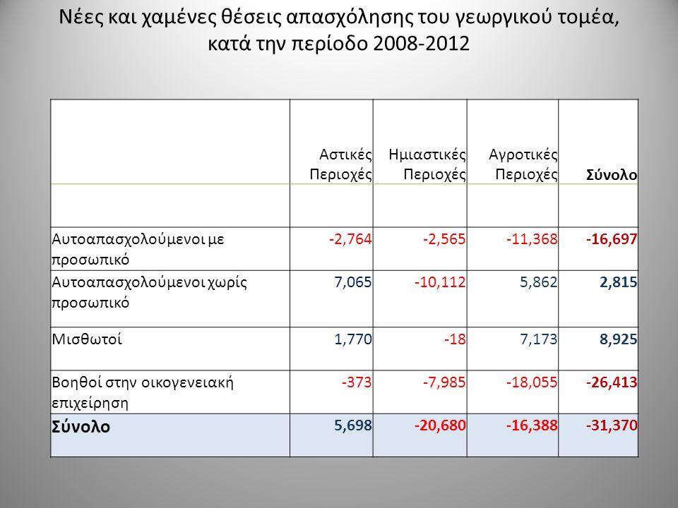 Εξέλιξη της Ακαθάριστης Προστιθέμενης Αξίας στους κλάδους της εθνικής οικονομίας (σε εκατομμύρια €) 20082009201020112012 Ρυθμός ετήσιας μεταβολής Γεωργία, δασοκομία και αλιεία 6.3946.3726.3006.1755.751 -2,4% Ορυχεία και λατομεία, μεταποίηση, ενέργεια, παροχή νερού, επεξεργασία λυμάτων, διαχείριση αποβλήτων, εξυγίανση 25.40225.12726.37124.40224.404 -1,1% Κατασκευές 13.89010.5536.7724.5613.616 -33,7% Χονδρικό και λιανικό εμπόριο, επισκευές οχημάτων και μοτοσικλετών, μεταφορά και αποθήκευση, υπηρεσίες παροχής καταλύματος και υπηρεσίες εστίασης 55.22751.22949.98045.72339.801 -7,5% Eνημέρωση και επικοινωνία 9.33810.2069.4648.8948.309 -3,6% Χρηματοπιστωτικές και ασφαλιστικές δραστηριότητες 9.3849.2149.2458.9588.326 -2,6% Διαχείριση ακίνητης περιουσίας 26.92328.82627.37128.92928.456 1,1% Επαγγελματικές, επιστημονικές και τεχνικές δραστηριότητες, διοικητικές και υποστηρικτικές δραστηριότητες 11.41112.72911.0508.8348.227 -9,8% Δημόσια διοίκηση και άμυνα, υποχρεωτική κοινωνική ασφάλιση, εκπαίδευση, δραστηριότητες σχετικές με την ανθρώπινη υγεία και την κοινωνική μέριμνα 38.99642.64239.62837.46935.520 -3,1% Τέχνες, διασκέδαση και ψυχαγωγία, επισκευές ειδών νοικοκυριού και άλλες υπηρεσίες 8.0709.0059.0419.1918.110 0,3% Σύνολο A10 205.035205.901195.222183.137170.521 -4,8%
