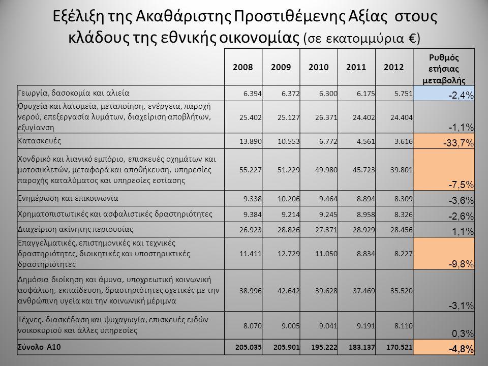 Εξέλιξη της Ακαθάριστης Προστιθέμενης Αξίας στους κλάδους της εθνικής οικονομίας (σε εκατομμύρια €) 20082009201020112012 Ρυθμός ετήσιας μεταβολής Γεωρ