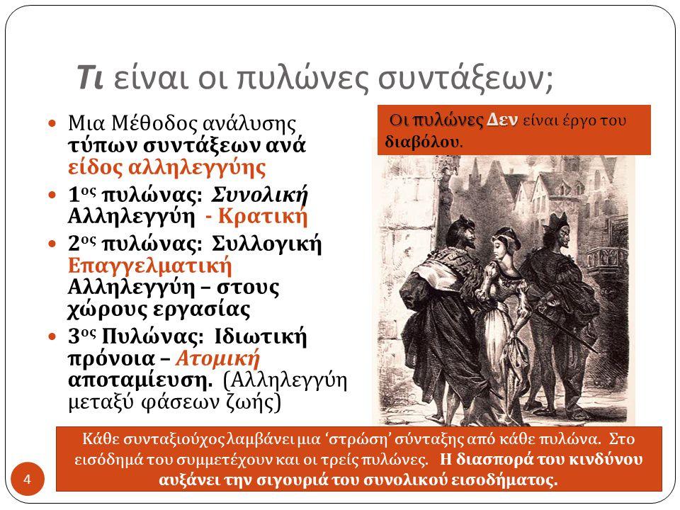 Τι είναι οι πυλώνες συντάξεων ; 4  Μια Μέθοδος ανάλυσης τύπων συντάξεων ανά είδος αλληλεγγύης  1 ος πυλώνας : Συνολική Αλληλεγγύη - Κρατική  2 ος πυλώνας : Συλλογική Επαγγελματική Αλληλεγγύη – στους χώρους εργασίας  3 ος Πυλώνας : Ιδιωτική πρόνοια – Ατομική αποταμίευση.
