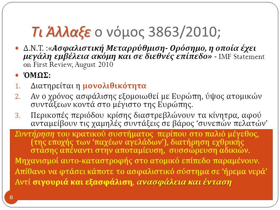 Τι Άλλαξε Τι Άλλαξε ο νόμος 3863/2010; 8  Δ. Ν. Τ.