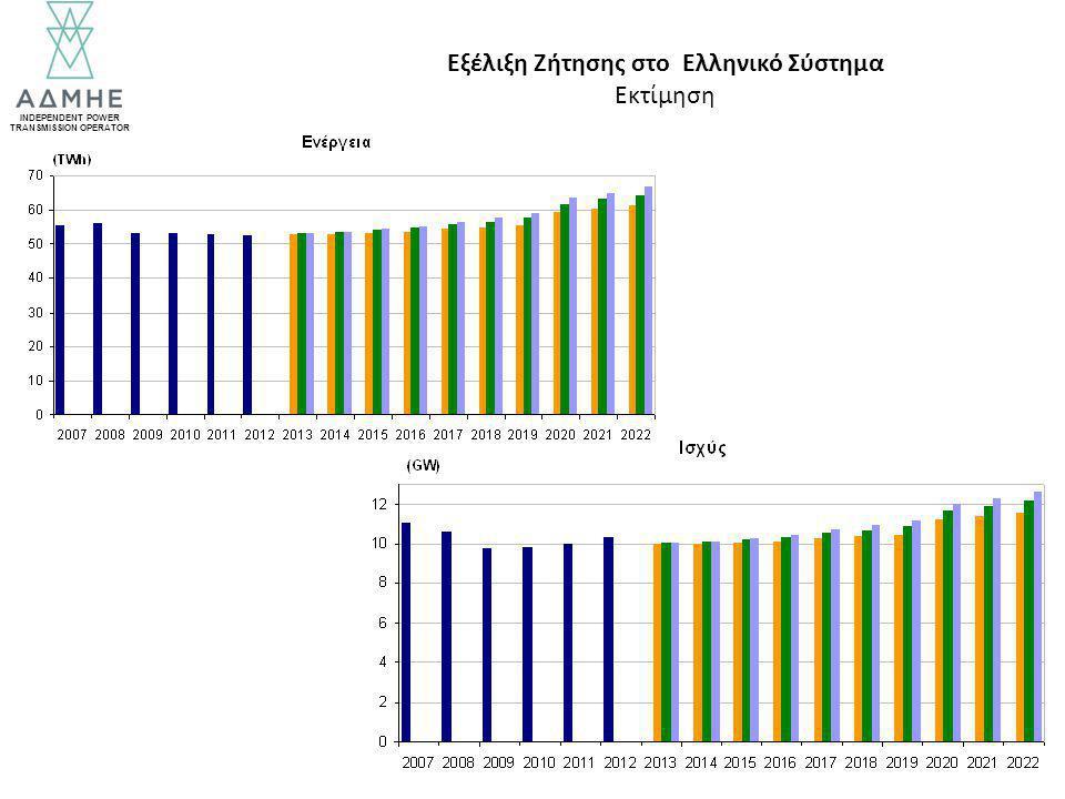 INDEPENDENT POWER TRANSMISSION OPERATOR Εξέλιξη Ζήτησης στο Ελληνικό Σύστημα Εκτίμηση